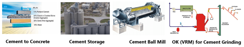 cement grinding