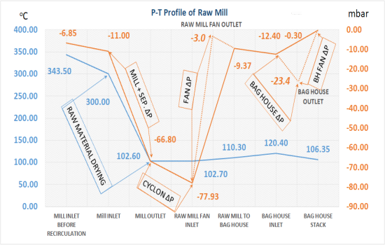 raw mill p and T profile