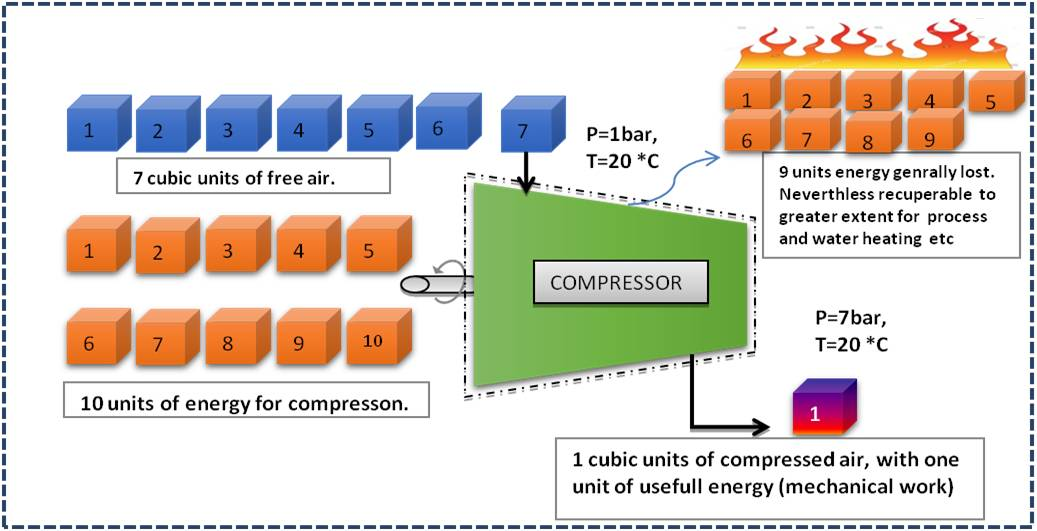 working of compressor